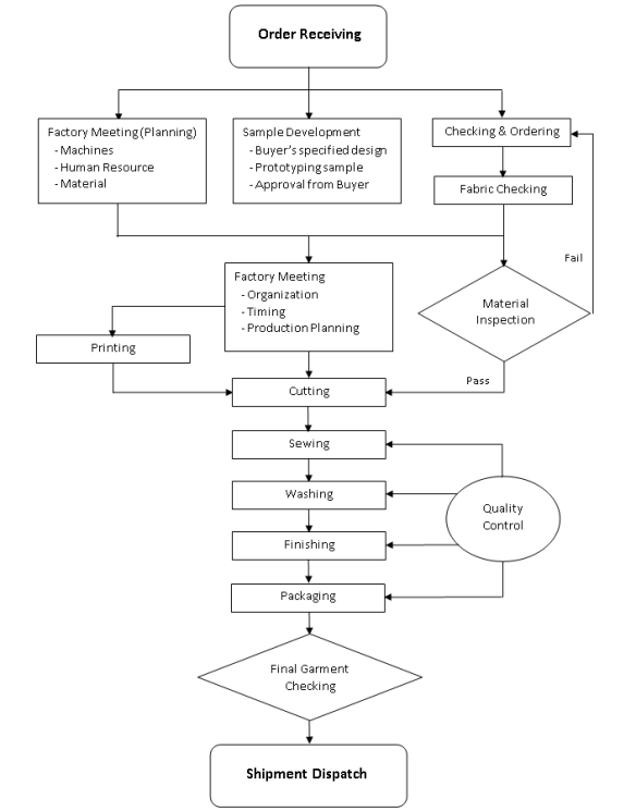 production planning and control process flow chart pdf